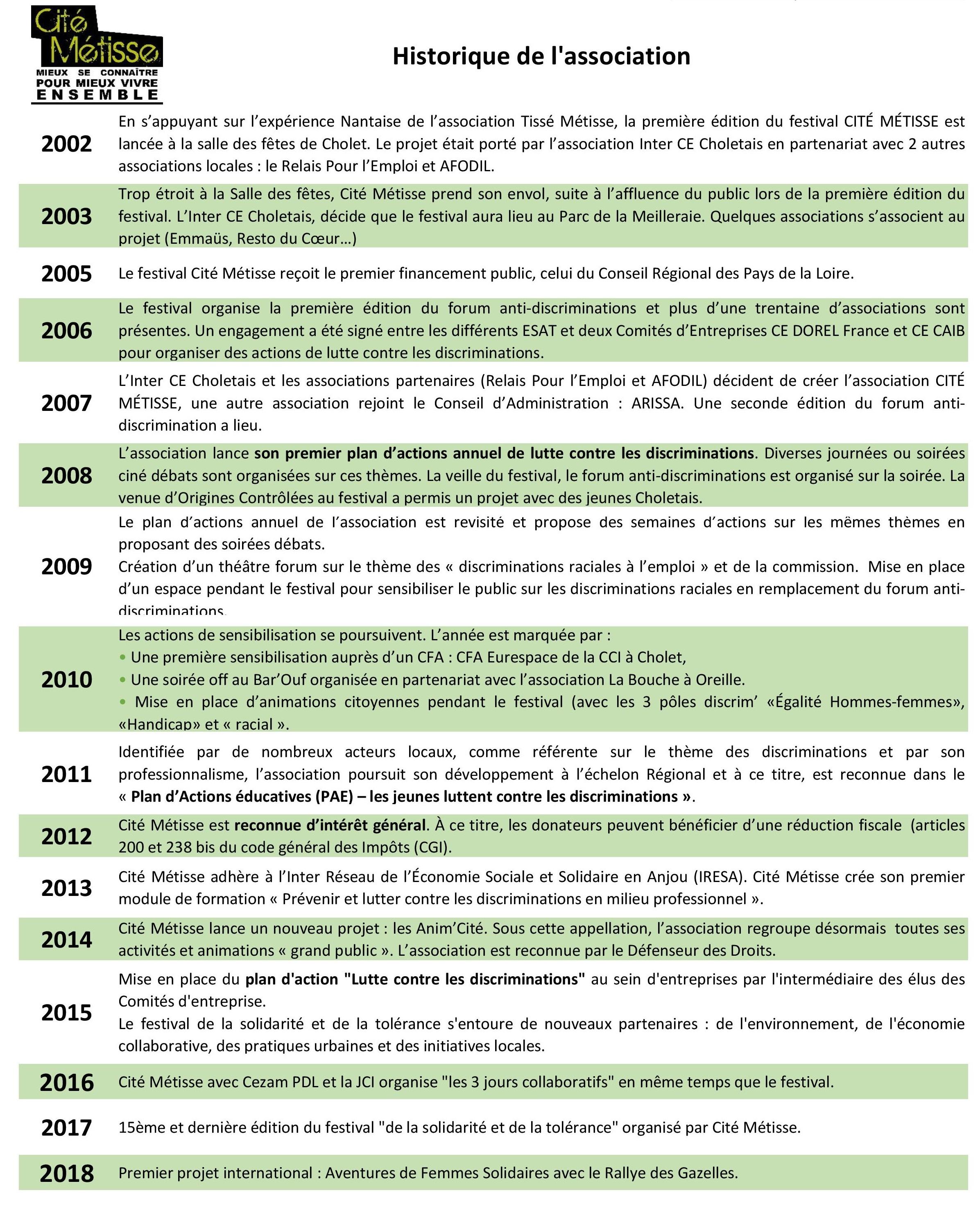 Historique de l'association